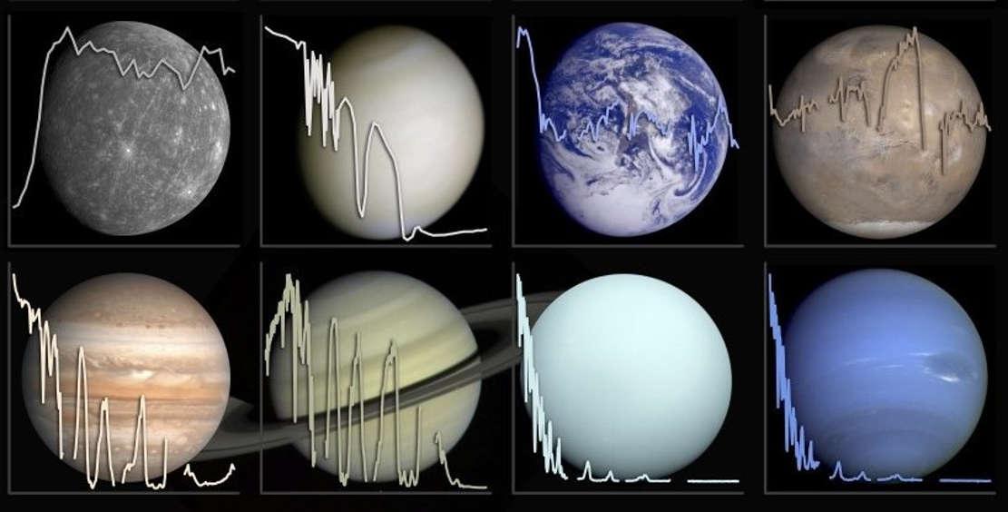 Catalog of 'Light-Fingerprints' to unveil Alien Worlds