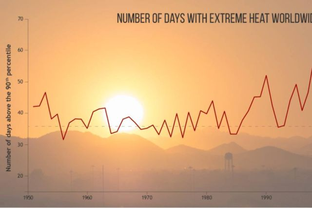 2017 was third-warmest Year on record