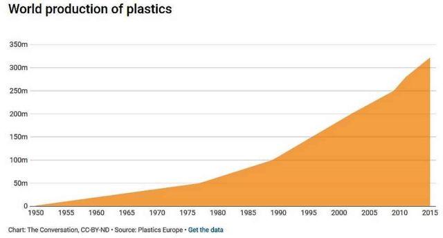 The World of Plastics