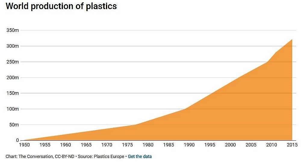The World of Plastics