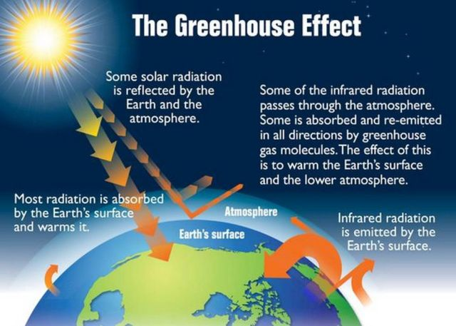 World at risk of entering an Irreversible 'Greenhouse' Phase