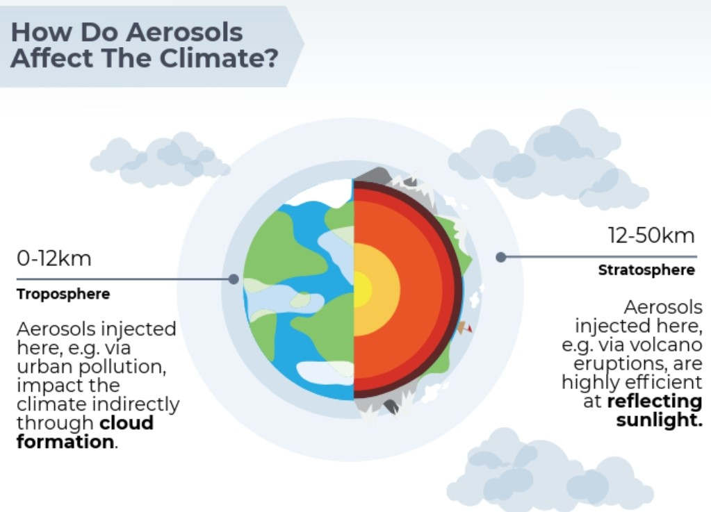 Aerosols vs Global Warming