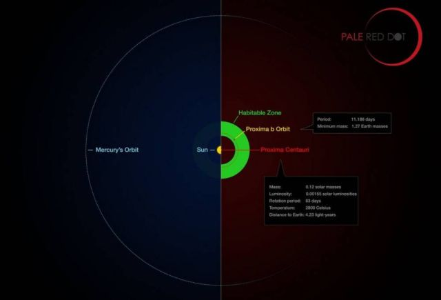 Infographic comparing the orbit of the planet around Proxima Centauri (Proxima b)