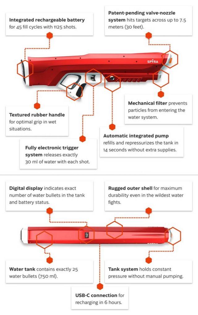 Spyra One high-tech water gun (1)