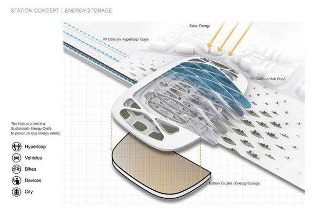 UNStudio unveils Hyperloop 'Stations of the Future' (3)