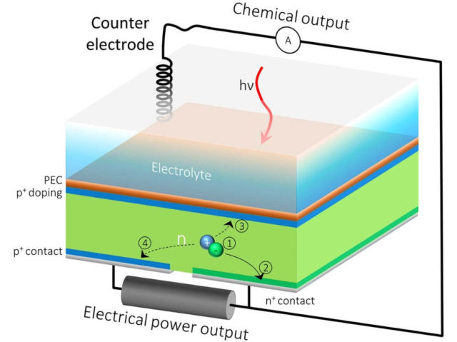 A Solar Cell turns Sunlight and Water into Hydrogen and Electricity