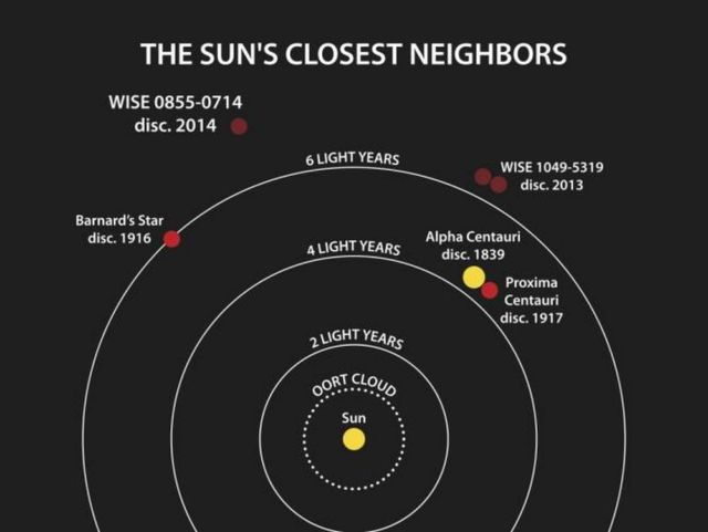 The Second-Closest Exoplanet to Earth discovered