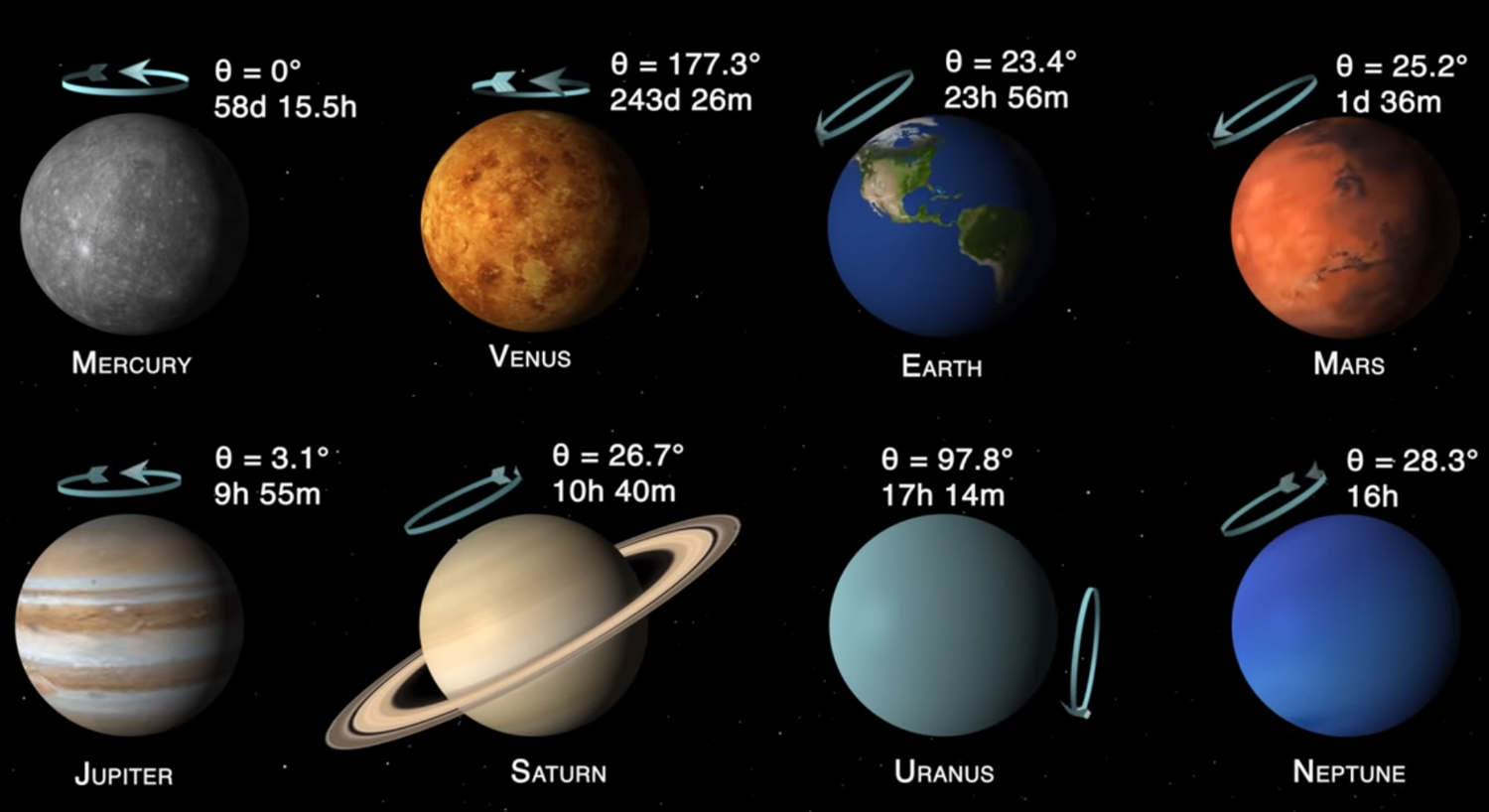 Planets of the Solar System- tilts and spins