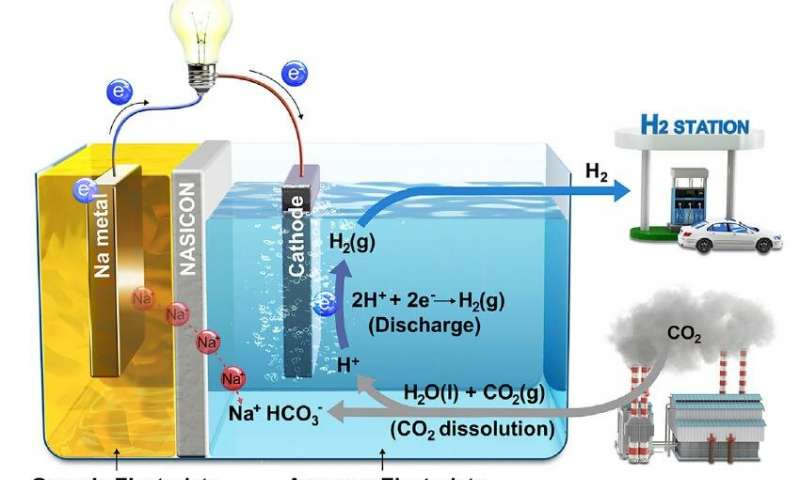 Scientists turn Carbon Emissions into Electricity