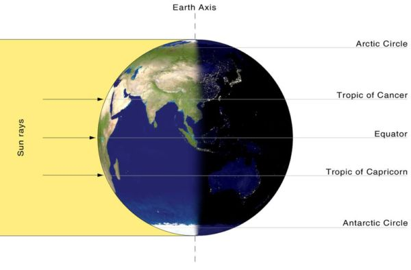 Illumination of Earth by the Sun at the March equinox