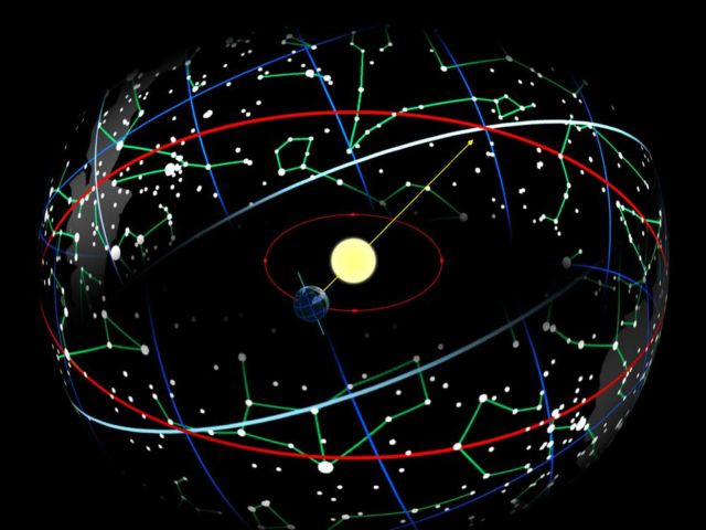 The Earth in its orbit around the Sun causes the Sun to appear on the celestial sphere moving over the ecliptic