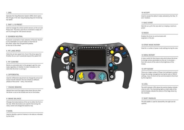 How does a Formula 1 steering wheel work (1)