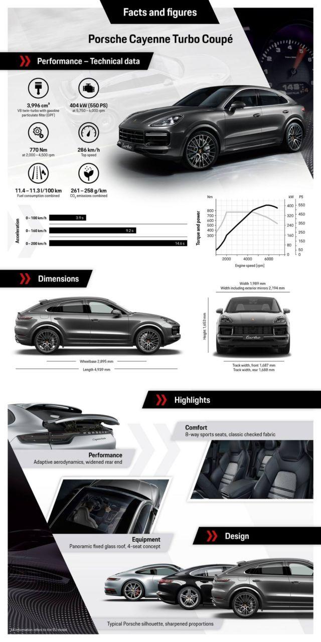 Porsche revealed the Cayenne Coupé (1)