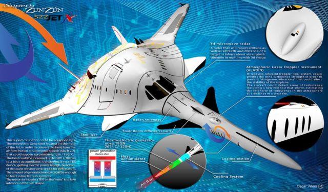 SZZ 'Superb ZunZún' Supersonic business Jet (2)