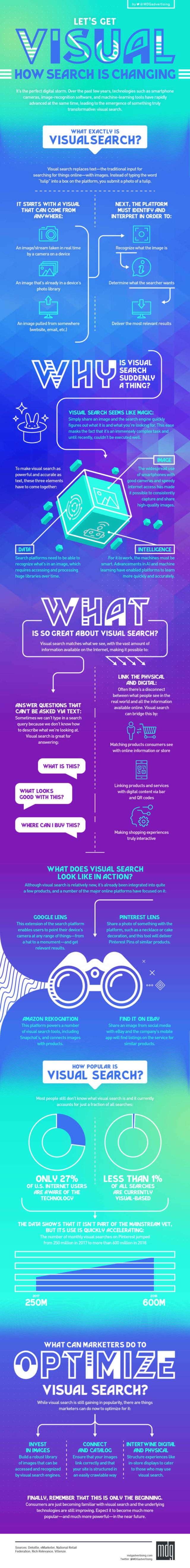 Let's get visual- how search is changing