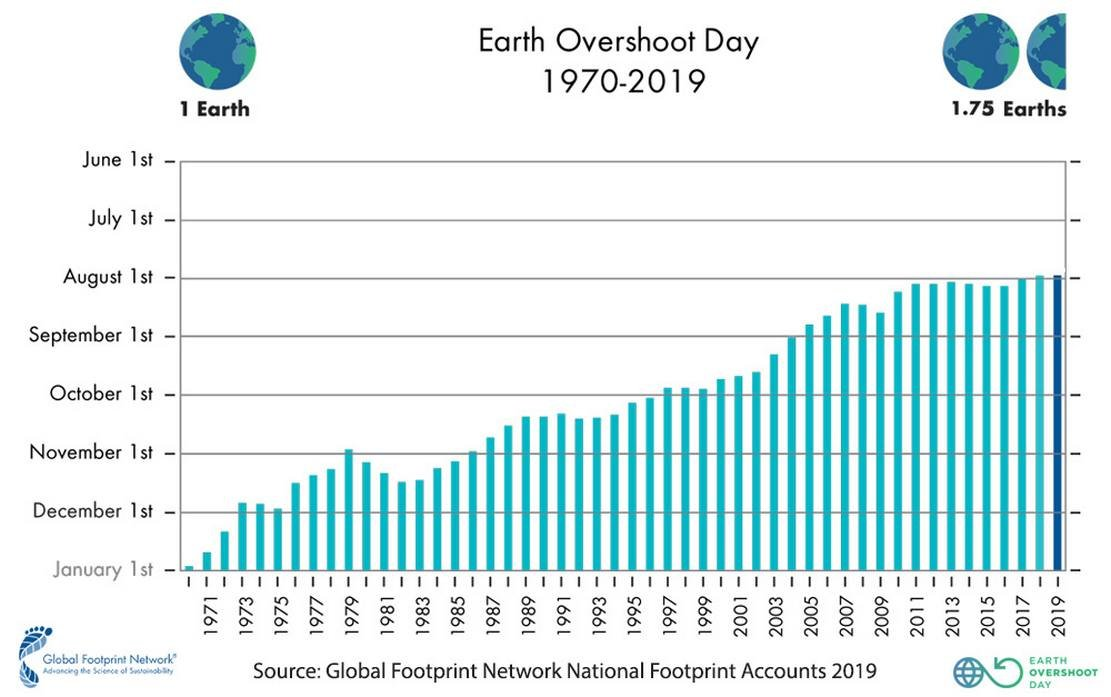 We have already used up All of Earth's Resources for the Year