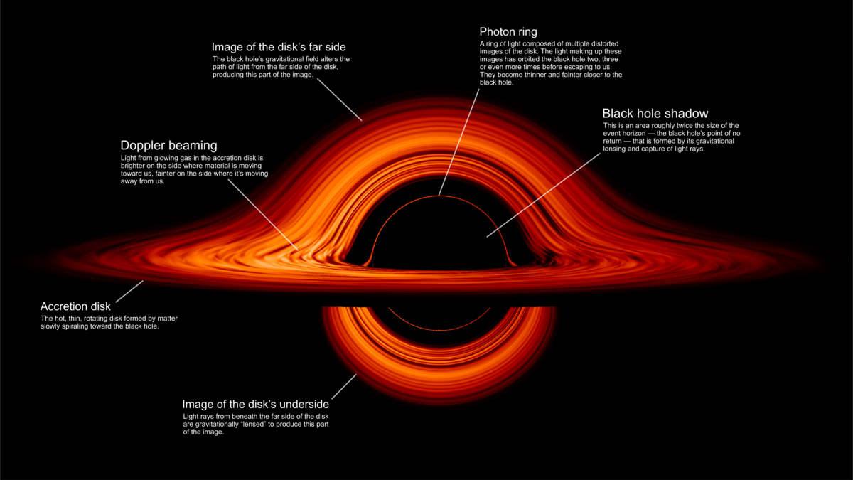 Stunning NASA simulation shows Black Hole's Warped World