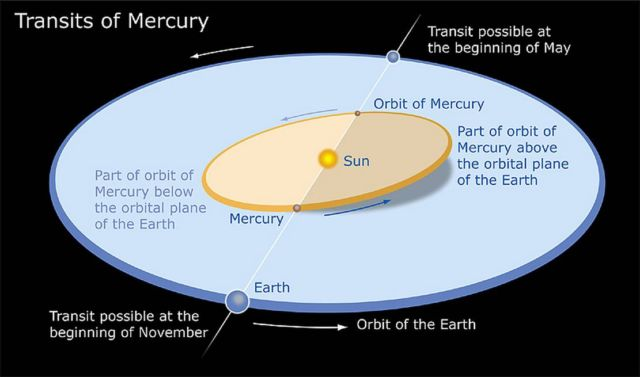 Mercury will cross the face of the Sun (2)