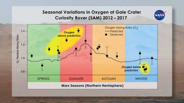 Oxygen Fluctuations on Mars