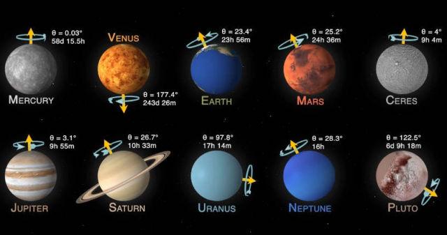 Planetary rotation visualization