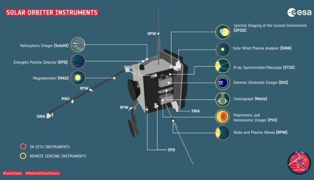 Solar Orbiter (1)
