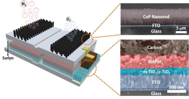 Low-cost device splits Water to produce Hydrogen Fuel