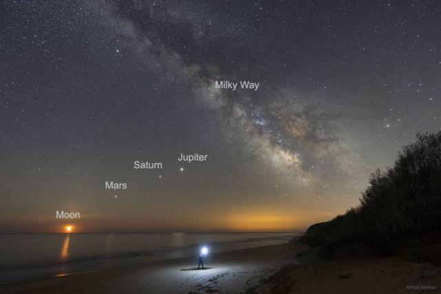 Moon, Mars, Saturn, Jupiter, Milky Way