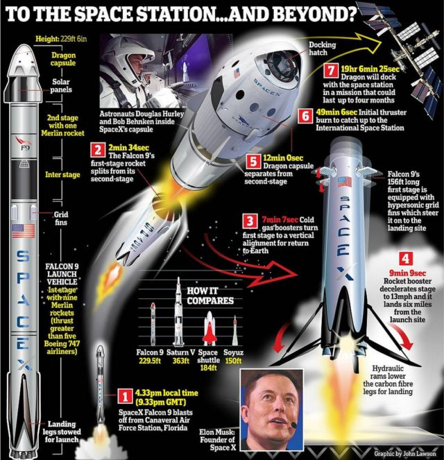 SpaceX's historic launch with 2 American astronauts succeeds (3)