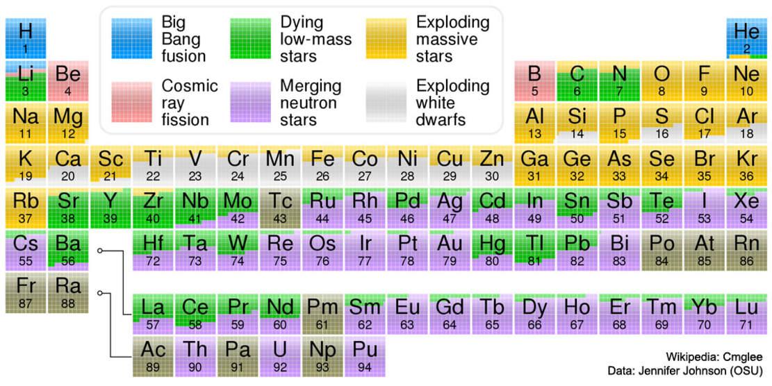 The Origin of Elements