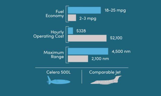 "Celera 500L ""Bullet Plane"" (2)"