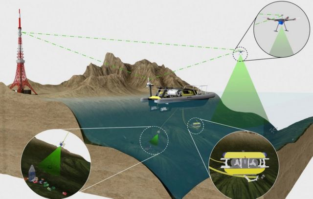SeaClear Underwater Robots project