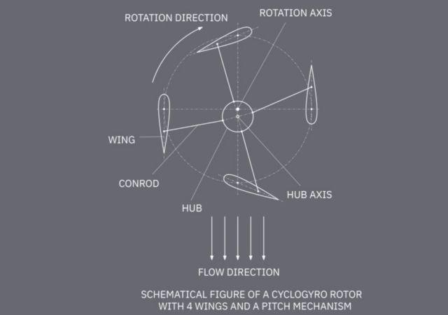Cyclogyro Rotor concept (1)