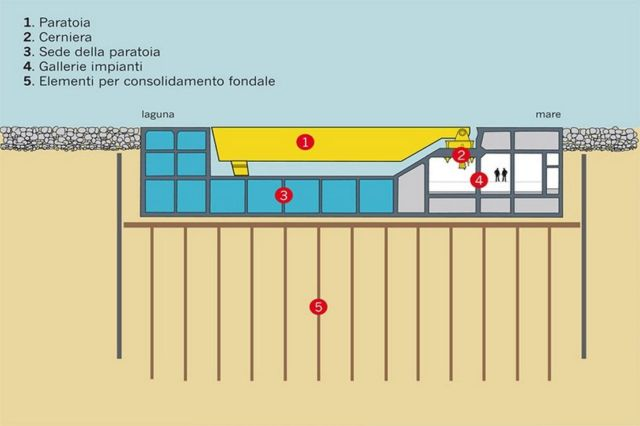 MOSE Flood Barrier protecting Venice (1)