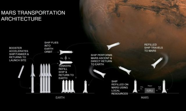 SpaceX to send first Starship to Mars in 2024