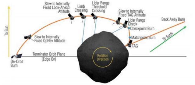 OSIRIS-REx spacecraft touched asteroid Bennu (3)