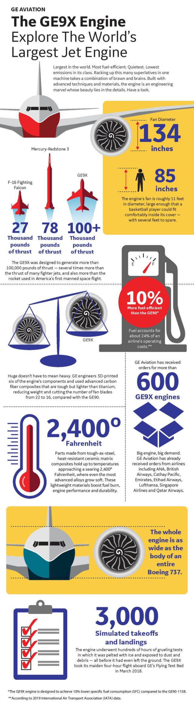 GE9X engine infographic