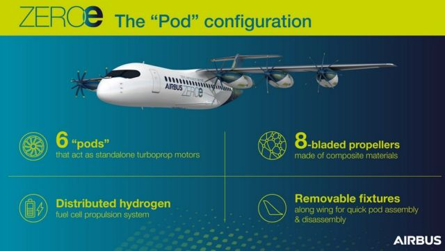 Airbus proposes removable Hydrogen Propulsion system