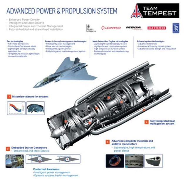 Development of the Tempest sixth-generation new fighter is moving on (1)