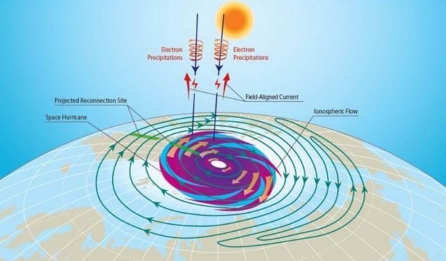 Space Hurricane detected for the first time