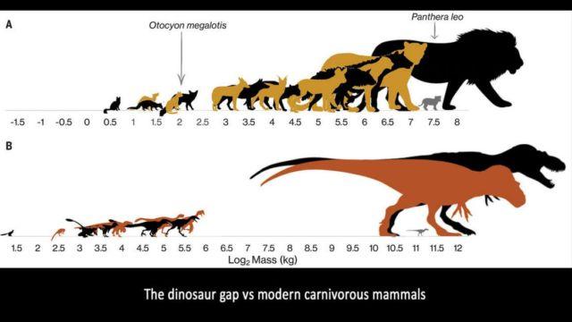 Dinosaurs Extinction (2)
