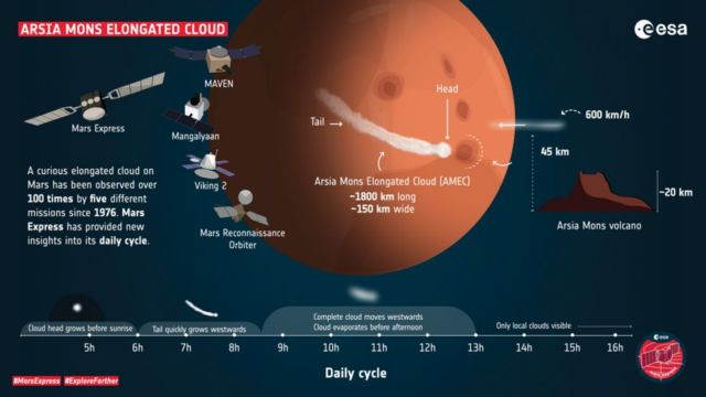 The secrets of curious cloud on Mars (1)
