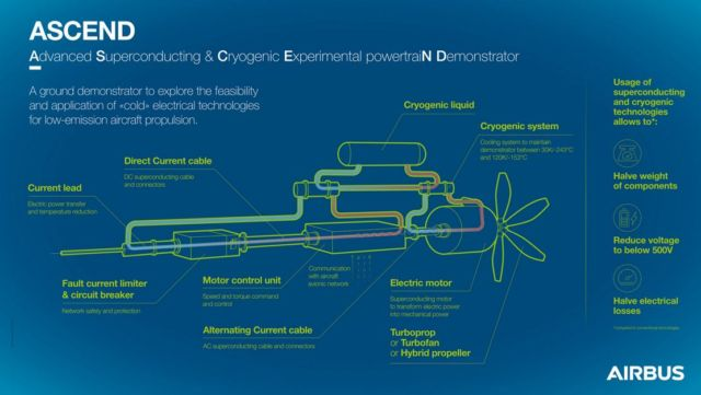 A breakthrough in aircraft electric propulsion from Airbus