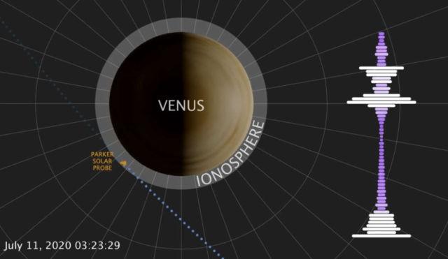 Listen to the strange Radio Emission from Venus