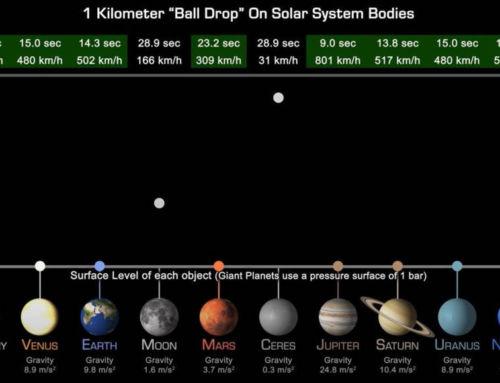 "A 1 Kilometer ""Ball Drop"" on Solar System Bodies"