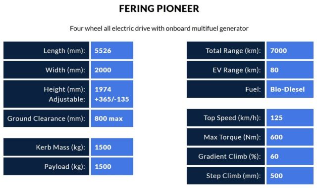 Fering Pioneer Electric SUV (3)