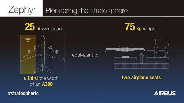 Zephyr Solar-Powered Aircraft (1)